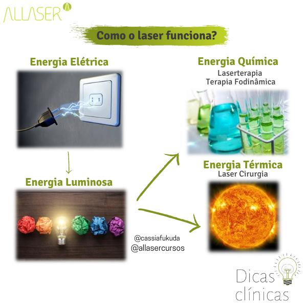 Como o Laser Funciona?