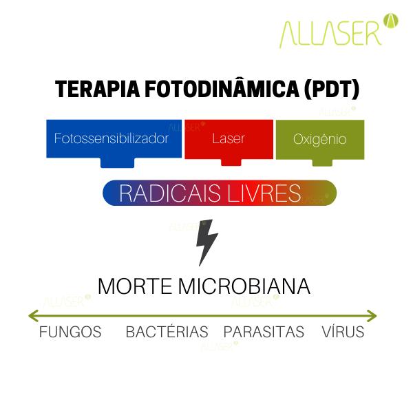 Você conhece a Terapia Fotodinâmica? ou em inglês Photodynamic Therapy (PDT)?